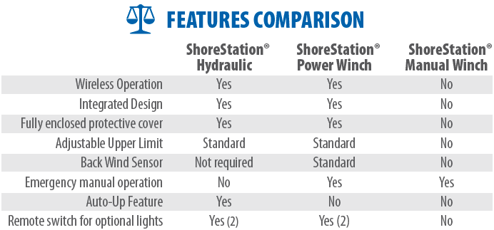 Features Comparison: Top Categories are shoreStation Hyhdraulic, ShoreStation Power Winch, ShoreStation Manual Winch. Starting Left: Wireless Operations Yes, Yes, No - Intergrated Design Yes, Yes, No - Fully Enclosed Protective Cover Yes, Yes, No - Adjustable Upper LImit Standard, Standard, No - 